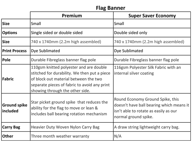 Promotional Banner Flags vs regular Banner Flag